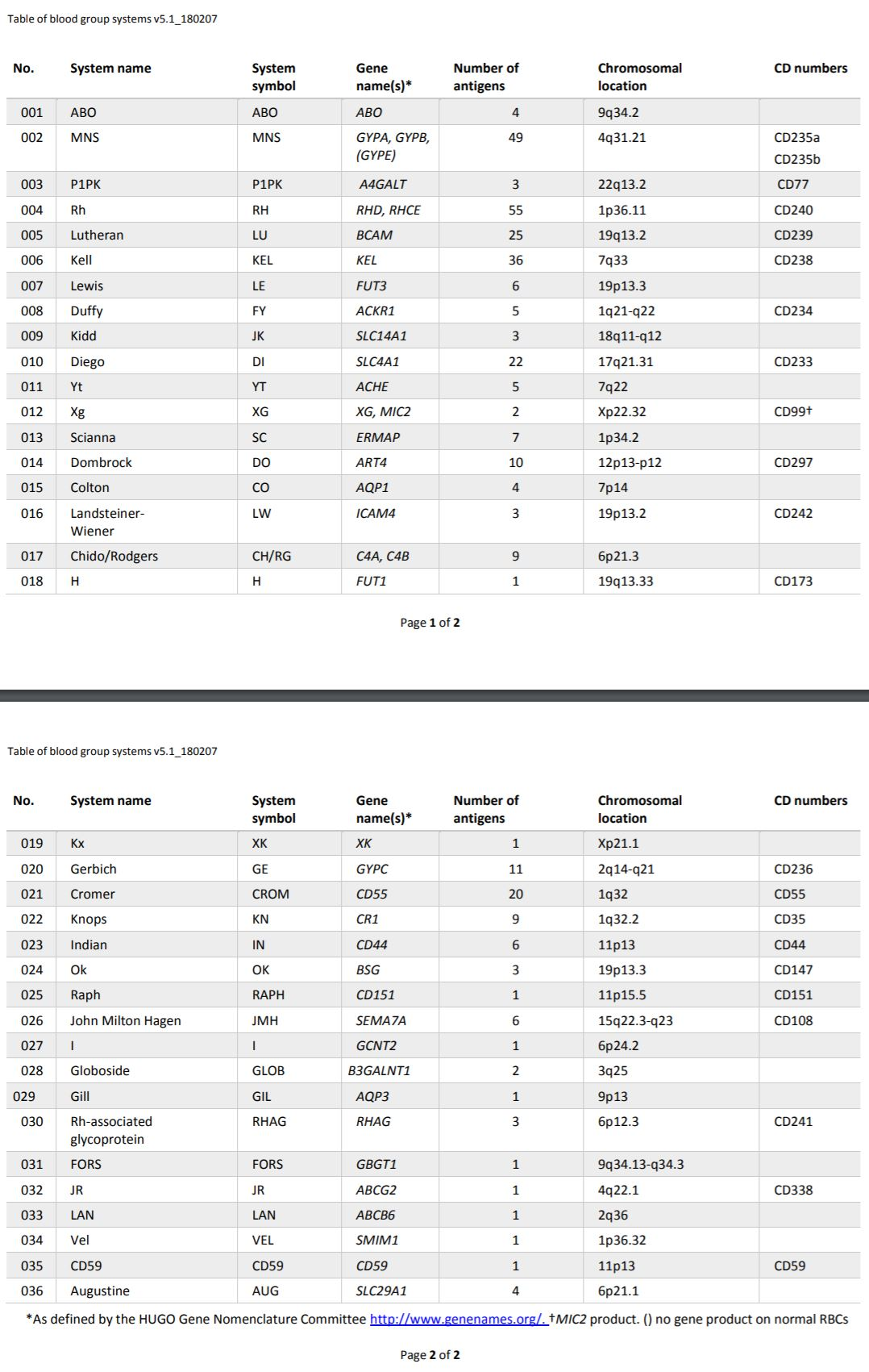 Table of blood group systems v5.1 180207-2.JPG